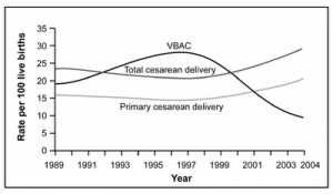 VBAC+rate+1989-2004