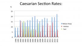 Birthing Better skills reduce Caesareans